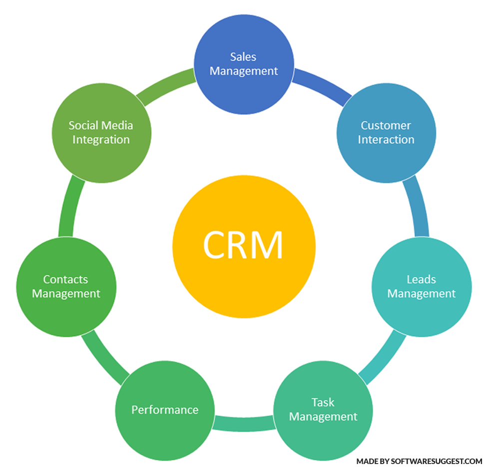 CRM-features