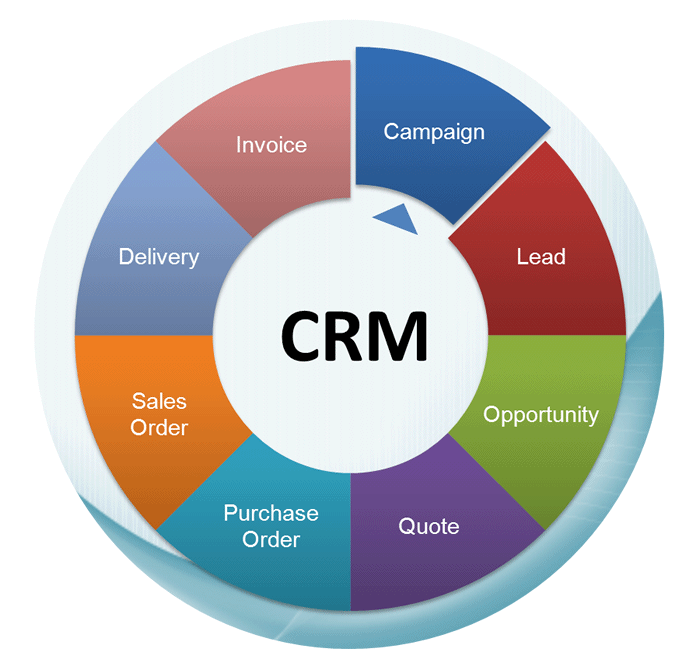 CRM_Process
